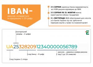 У ПриватБанку рахунки клієнтів переведуть на IBAN